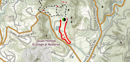 Discovery Loop  Map